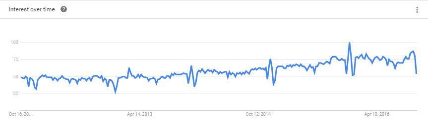 Grafik jumlah pencarian coding via Google Trend: Semakin banyak orang tertarik untuk belajar coding di Amerika Serikat.
